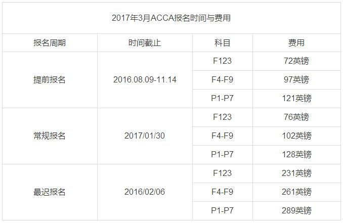 2017年ACCA考试注册报名时间及费用